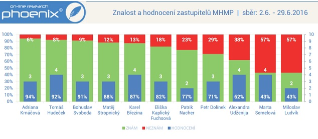 Znalost a hodnocení zastupitelů MHMP