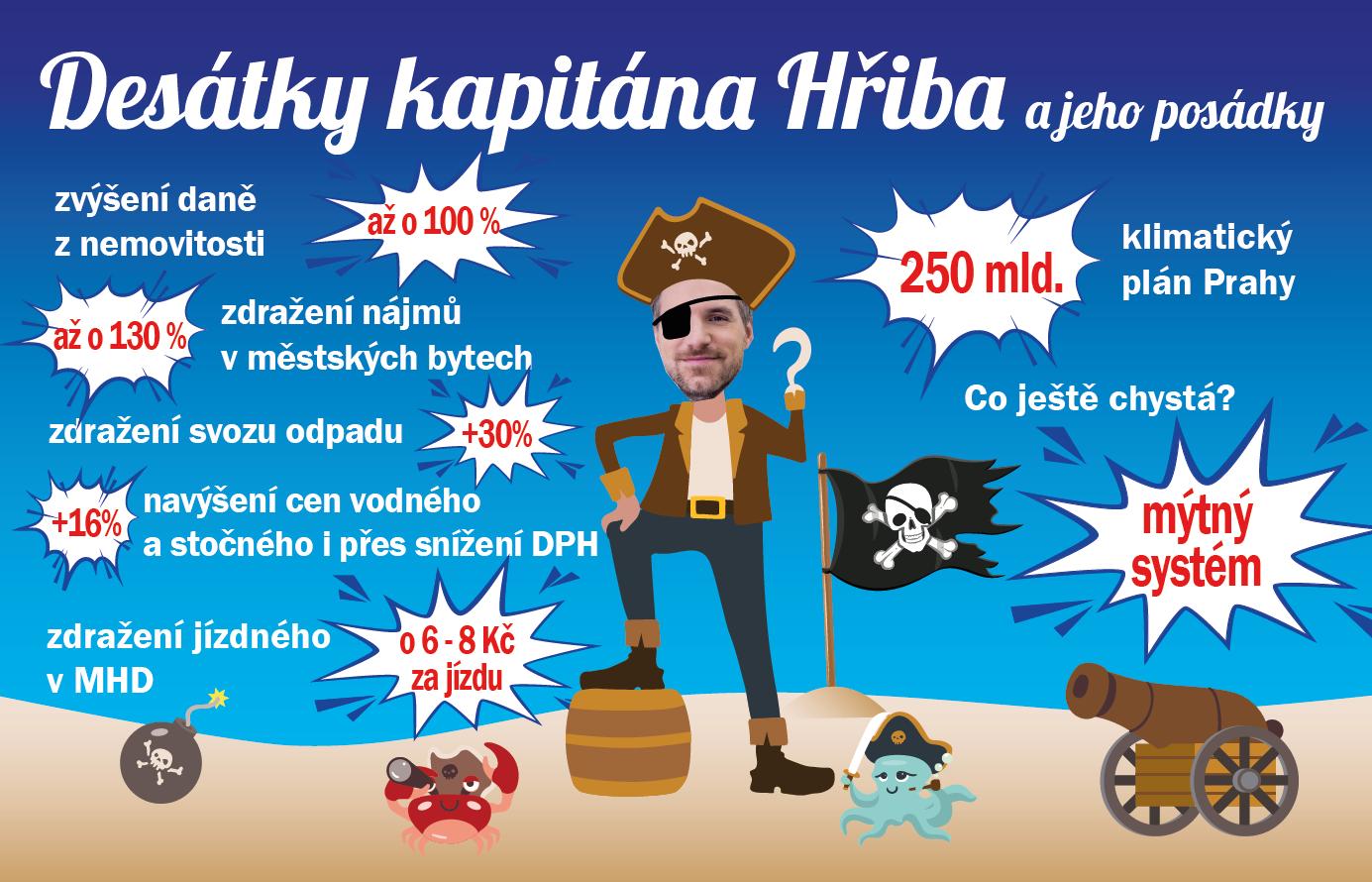 Zdražování pražské koalice nebere konce!